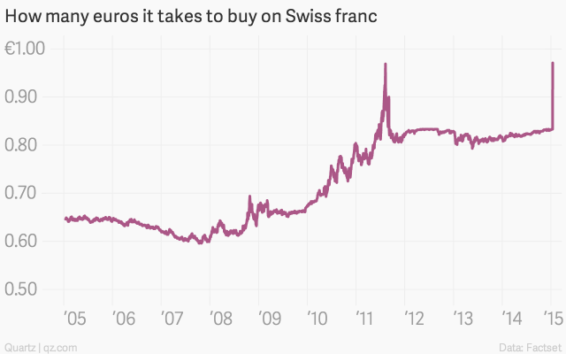 how-many-euros-it-takes-to-buy-on-swiss-franc-how-many-euros-it-takes-to-buy-on-swiss-franc_chartbuilder-11
